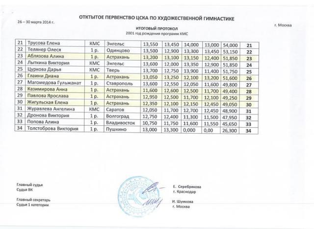 Открытое первенство ЦСКА
