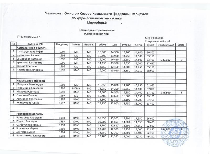 Чемпионат ЮФО 2014